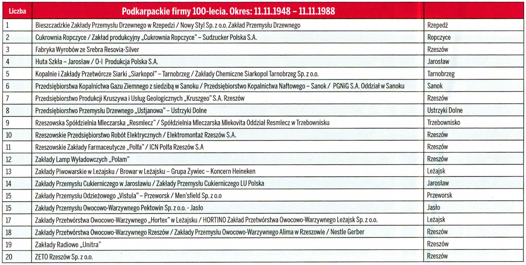 złota setka największych przedsiębiorstw Podkarpacia